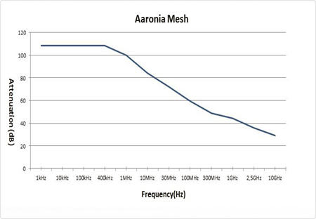 Экранирующая ткань Aaronia Mesh_radio_shielding_fabric_aaronia_mesh_diagram
